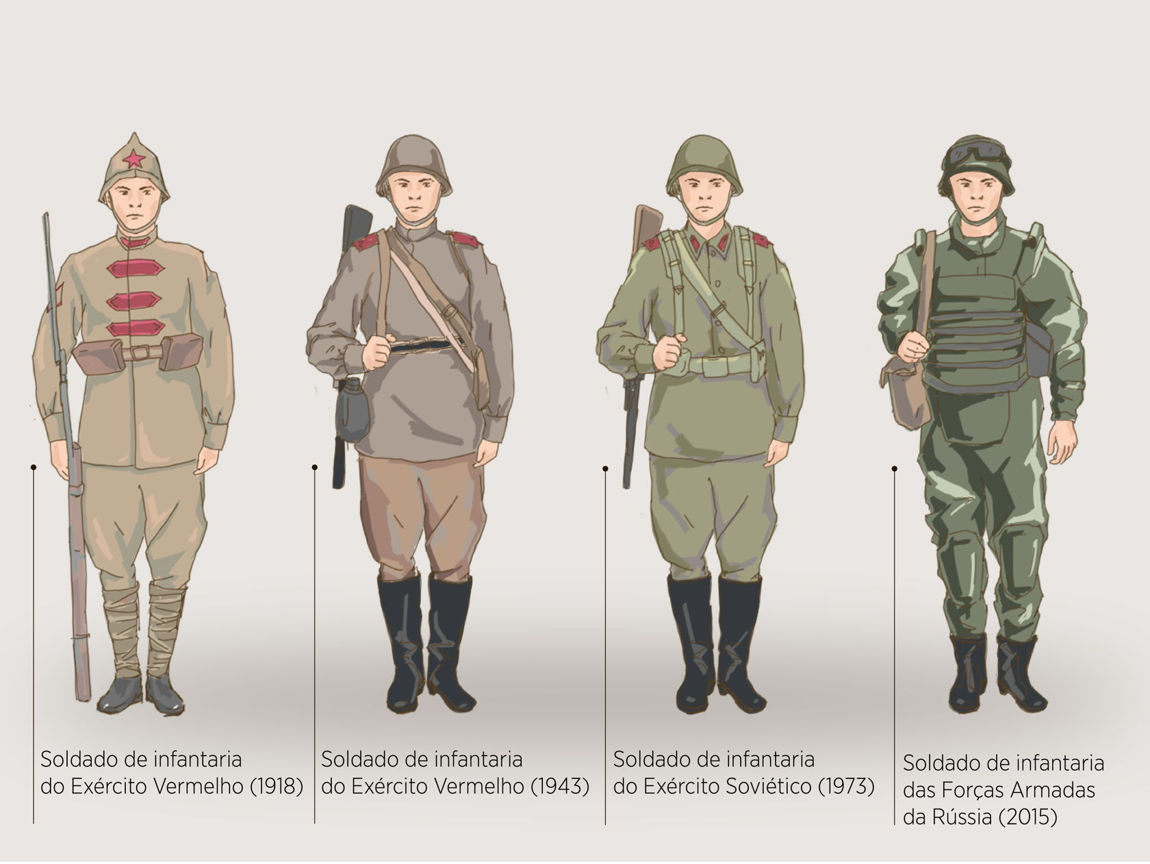 e522d197cf839 A evolução do uniforme do soldado de infantaria russo-soviético com o  passar das décadas